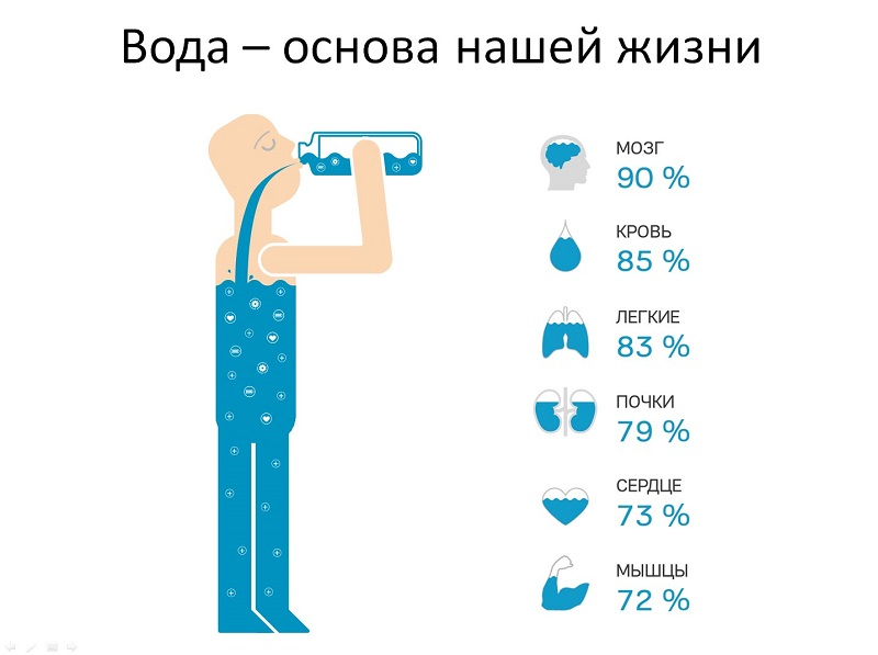Вода лечит всё! Определи суточную норму и избавься от десятка болезней одним махом.