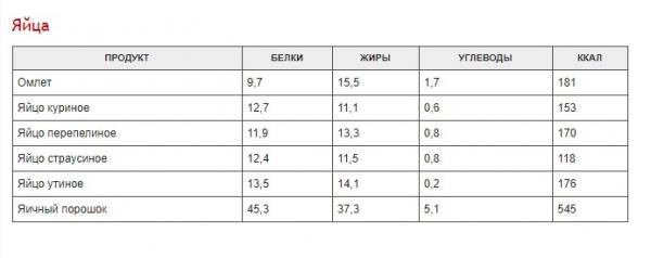 Полная таблица калорийности разных продуктов