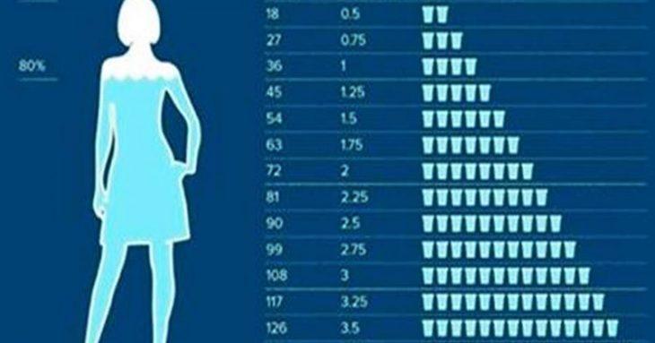 Врачи рассказали кому и сколько нужно пить воду на самом деле. Вас удивит эта информация!
